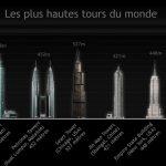 Le Tour du Monde des Tours