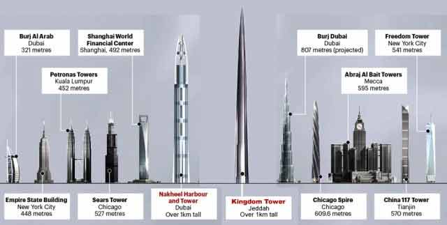 Le tour du monde des tours un monde d 39 aventures - Projet tour la plus haute du monde ...