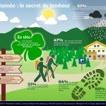 La randonnée : le secret du bonheur
