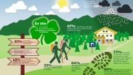 Pour plus d'un tiers des français, la randonnée rend heureux. C'est ce que révèle une étude représentative réalisée par l'institut «Research Now» en Avril 2015 pour le compte de la […]