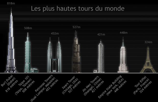 Le tour du monde des tours un monde d 39 aventures for Les plus grandes tours du monde