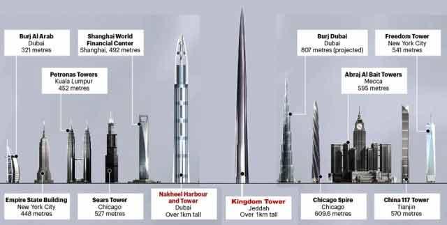 schema-plus-hautes-tours-monde[1]