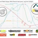 Les toulousains de Pyrénaline établissent un nouveau record du monde de saut pendulaire