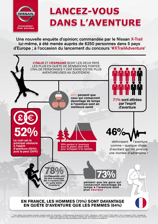 Nissan X-TRAIL : 7 français sur 10 trouvent l'esprit d'aventure sexy