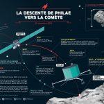 En direct : Atterrissage de Philae sur la comète, largué par Rosetta