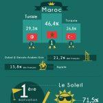 Suite aux attentats de Charlie Hebdo, voici les résultats d'une enquête sur les voyages dans des pays d'obédience musulmane