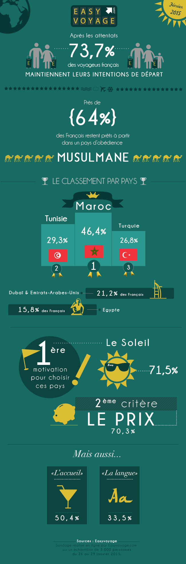Infographie_EasyVoyage