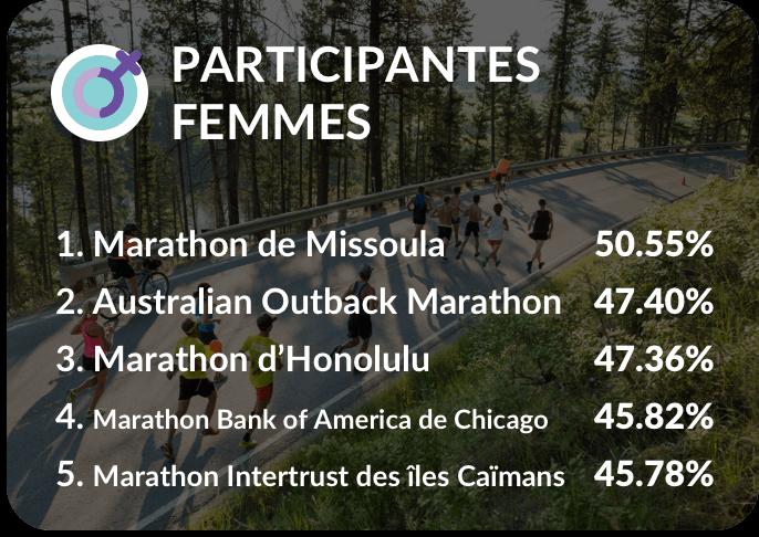 Participantes femmes