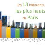 Découverte des monuments les plus hauts et les plus visités de Paris
